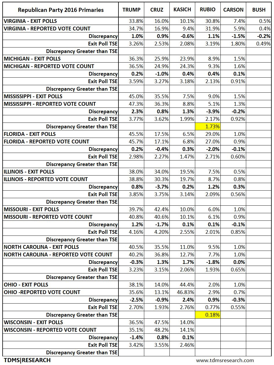 Republican Party Detailed Table 2of3