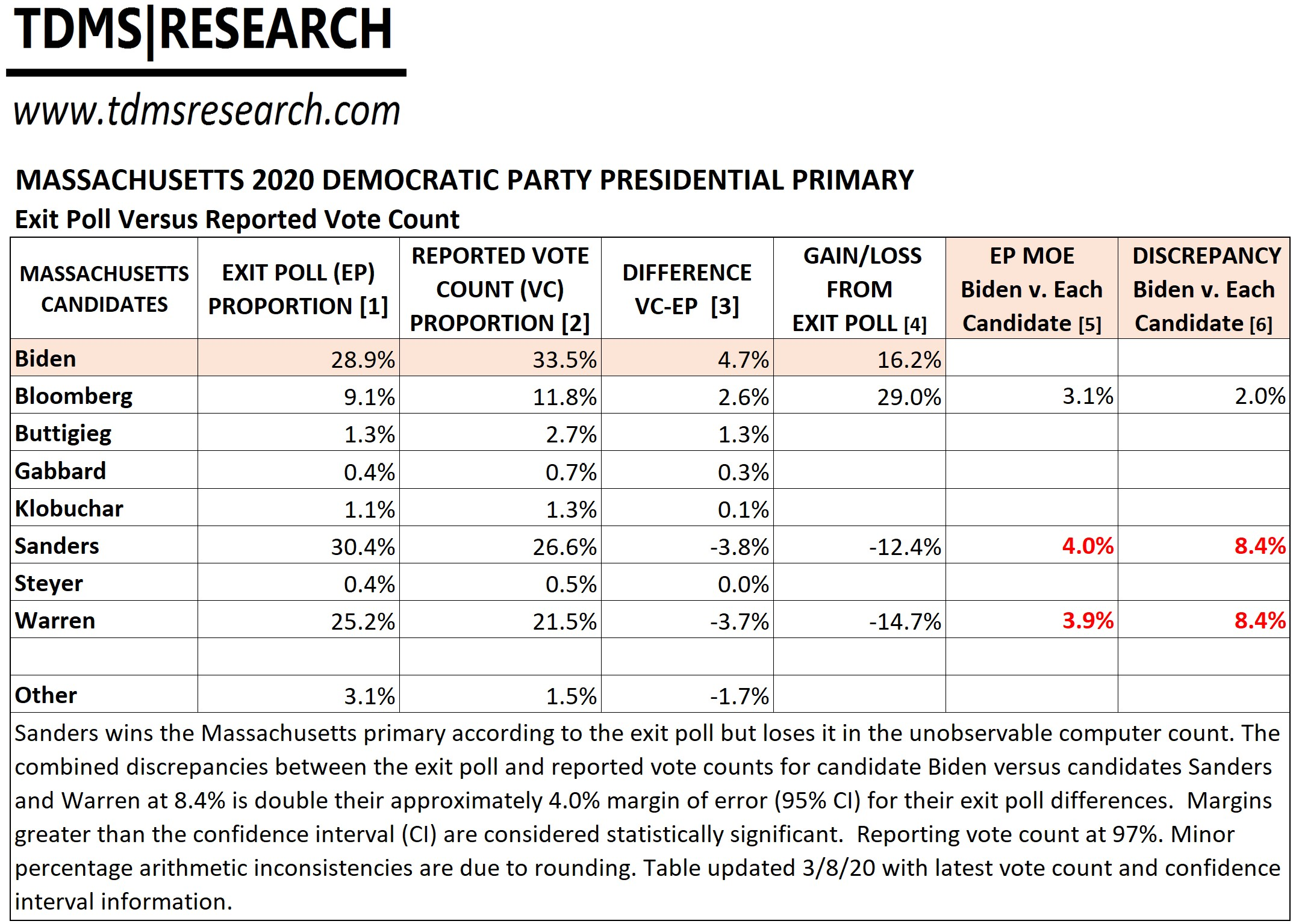 Massachusetts 2020 Democratic Party Primary Exit Poll Versus Reported Vote Count Tdms Research